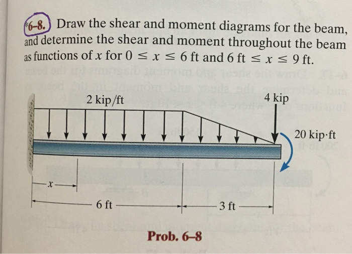 Draw The Shear And Moment Diagrams For The Beam A Chegg
