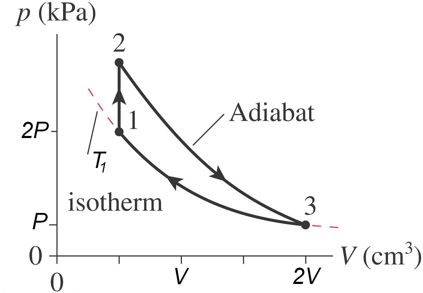 Solved A Heat Engine Uses Diatomic Gas That Follows The Pv Diagram P Kpa 2 Adiabat Isotherm 0 Cm 2v