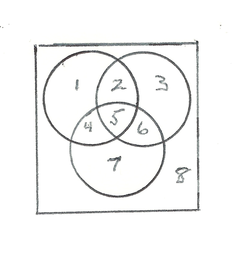 solved  discrete math use the venn diagram above for the n