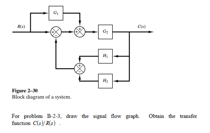Solved  Block Diagram Of A System  For Problem B