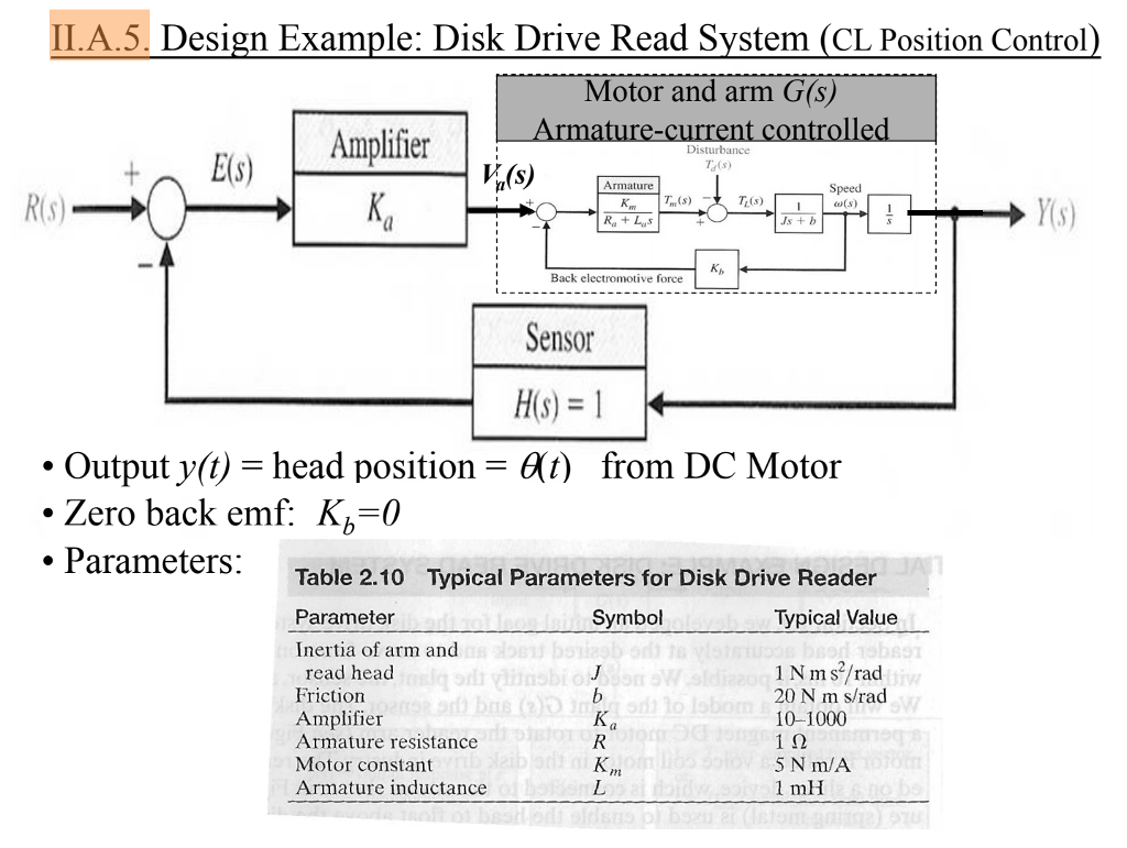 Solved: 11A5. Design Example: Disk Drive Read System (OL P ...