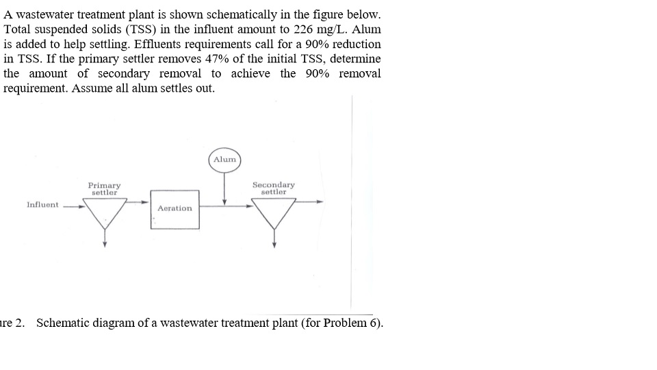 Solved: A Wastewater Treatment Plant Is Shown Schematicall ... on