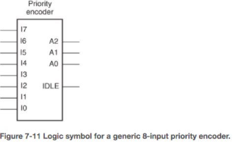 Priority encoder 17 16 I5 14 13 A2 A0 - 12 IDLE 10 Figure 7-11 Logic symbol for a generic 8-input priority encoder.