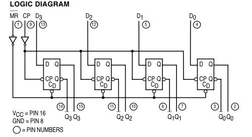 Logic diagram with pin numbers data wiring diagrams solved logic diagram mr cp d3 cd vcc pin 16 q3 q3 gnd pin rh chegg com logic diagram symbols boolean logic diagram ccuart Gallery