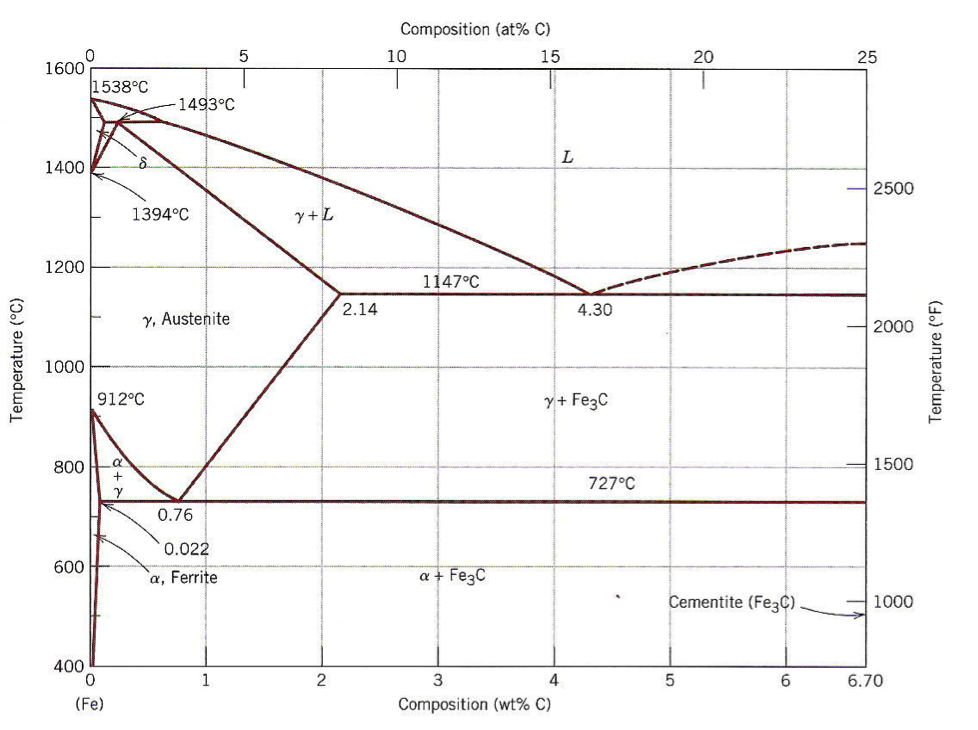 Phase Diagram Fe Electrical Work Wiring Diagram