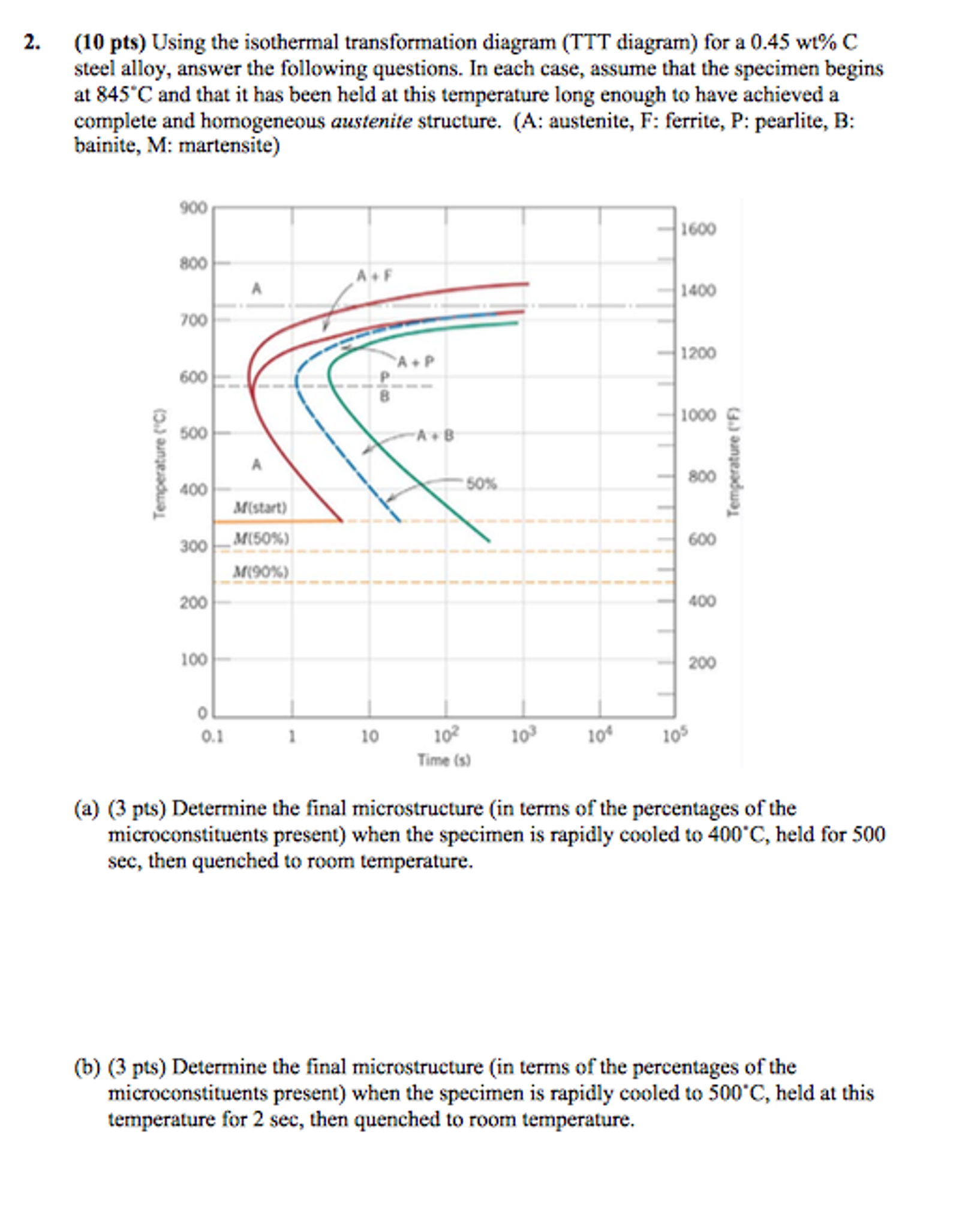 Using the isothermal transformation diagram ttt d chegg question using the isothermal transformation diagram ttt diagram for a 045 wt c steel alloy answer th ccuart Images