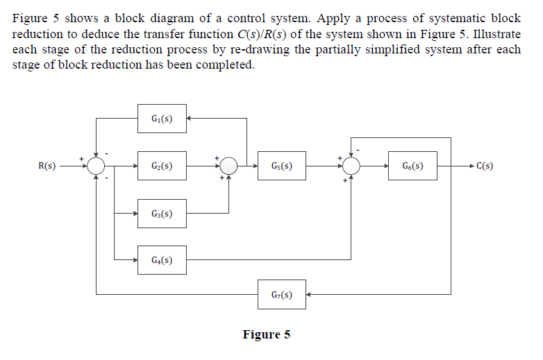 Solved: Figure 5 Shows A Block Diagram Of A Control System ...