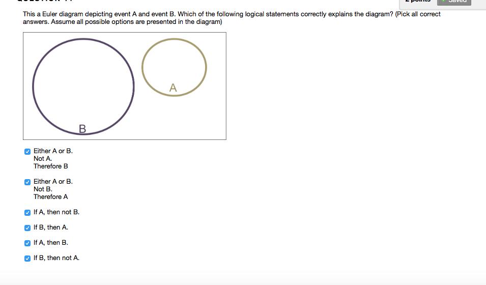 solved this a euler diagram depicting event a and event b rh chegg com Euler Diagrams Valid Invalid A' U B' Venn Diagram