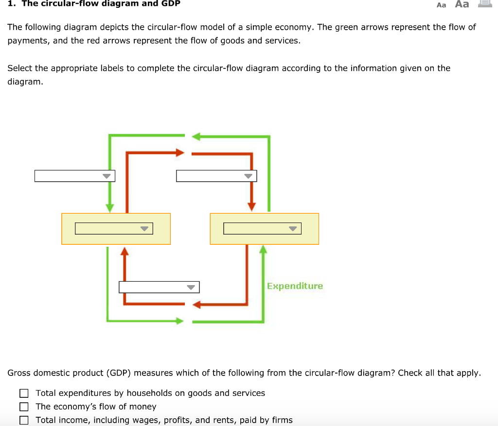 Economics archive march 05 2017 chegg the circular flow diagram and gdp aa aa e the following diagram depicts nvjuhfo Images
