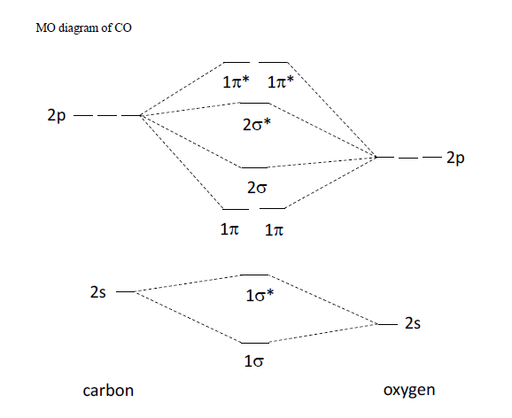 Molecular Orbital Energy Diagram For Co Electrical Work Wiring
