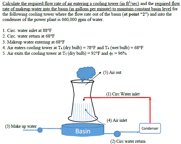 Solved  Calculate The Required Flow Rate Of Air Entering A