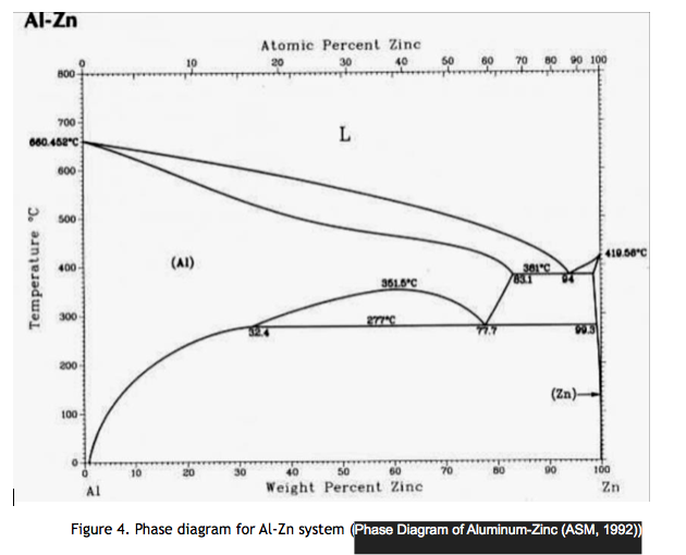 Zinc Diagram Circle Schematics Wiring Diagrams