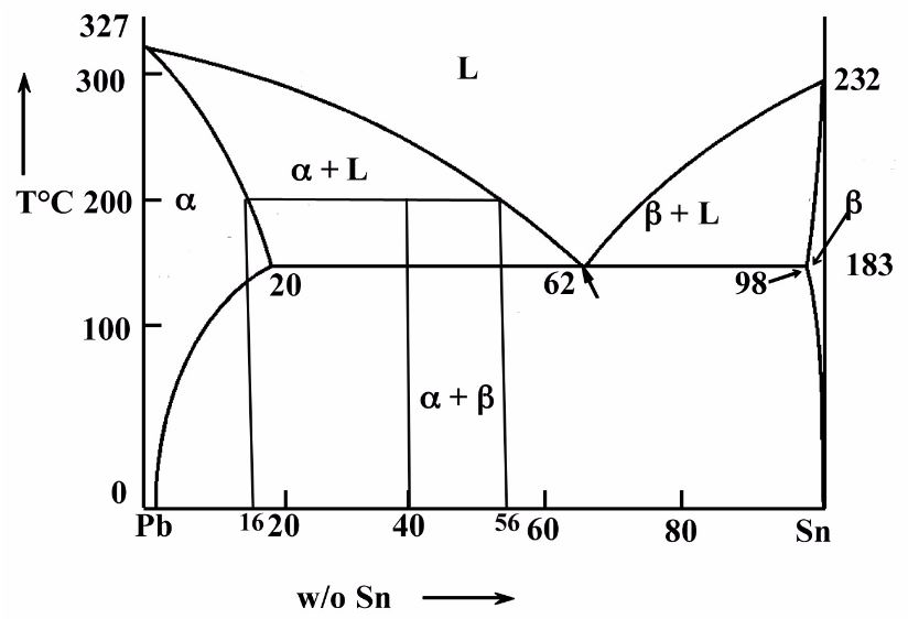 Solved  Material Science   Phase Diagram  In The Pb