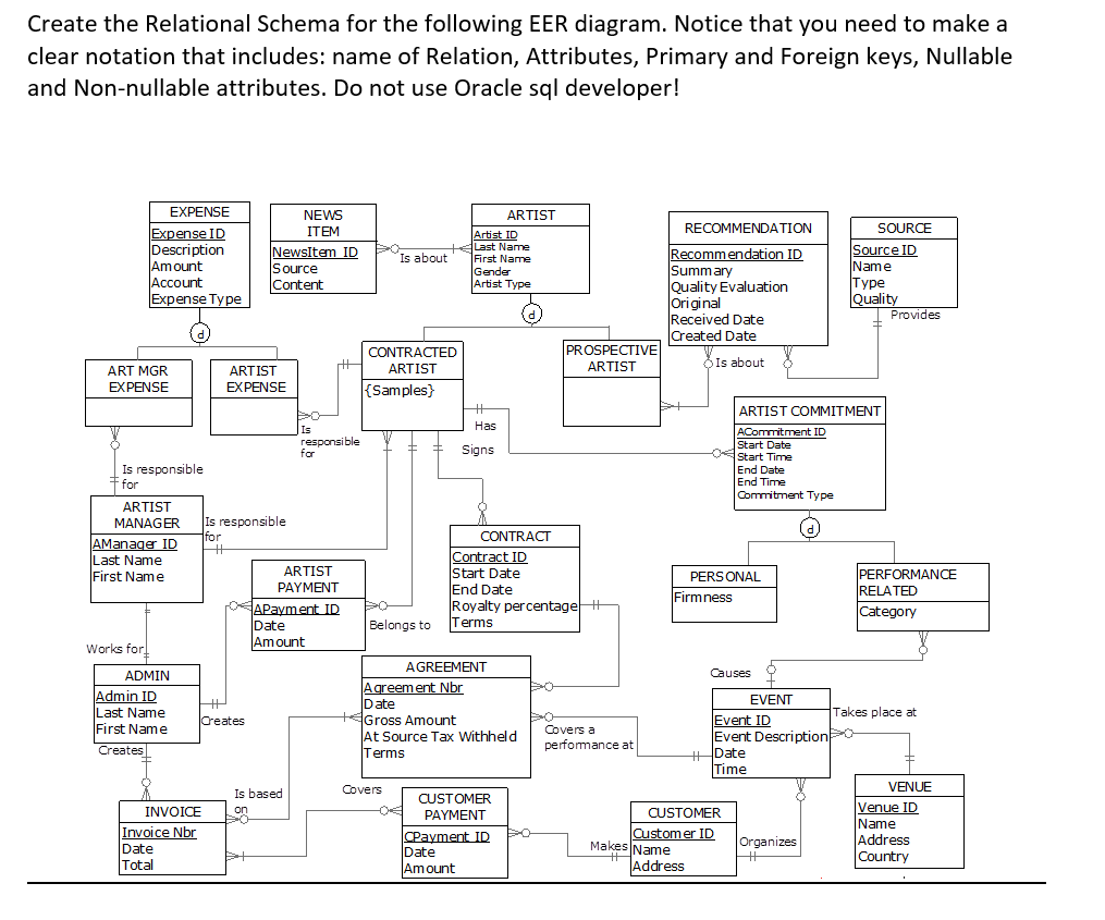 Solved: Create The Relational Schema For The Following EER ...