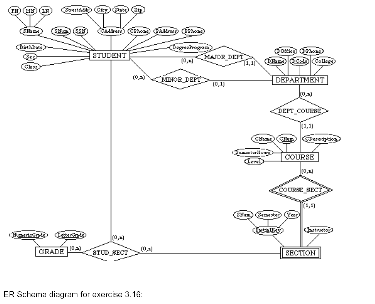er diagram of college er image wiring diagram er schema diagram for exercise 3 16 chegg com on er diagram of college