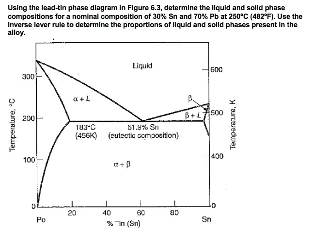 Solved Using The Lead Tin Phase Diagram In Figure 63 De