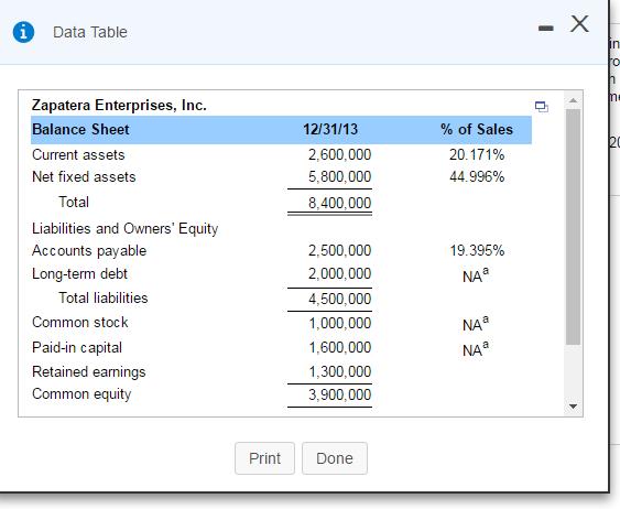 Data Table Zapatera Enterprises, Inc. Balance Shee