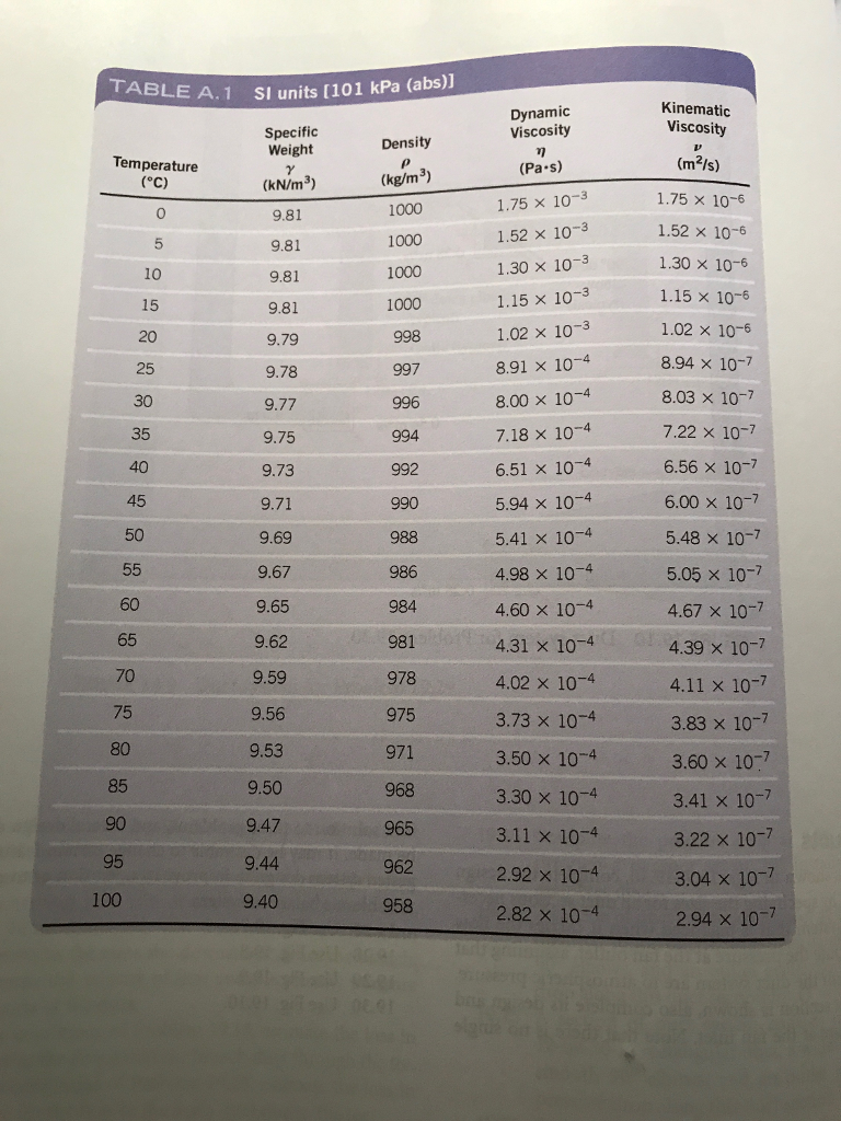 TABLE A. 1 SI units (101 kPa (abs)] Kinematic Viscosity Dynamic Specific Weight Density (kg/m3) 1000 1000 1000 1000 Viscosity (Pa s) 1.75 × 10-3 1.52 × 10-3 Temperature (kN/m3) 1.75× 10-6 1.52 × 10-6 1.30 × 10-6 1.15 × 1 1.02 × 10-6 8.94 × 10-7 8.03 × 10-7 7.22 × 10-7 6.56 × 10-7 6.00 × 10-7 5.48 × 10-7 5.05 × 10-7 4.67× 10-7 4.39 × 10-7 0 9.81 9.81 9.81 9.81 9.79 9.78 9.77 9.75 5 1.30 × 10-3 1.15 × 10-3 15 20 25 30 0-6 ×10-3 8.91 × 10-4 8.00 × 10-4 718 × 10-4 6.51 × 10-4 5.94 × 10-4 5.41 × 10-4 4.98 × 10-4 4.60 x 10-4 4.31 × 10-4 997 996 35 40 9.73 45 990 988 986 984 981 50 60 65 70 75 80 9.69 9.67 9.65 9.62 9.59 9.56 9.53 978 02 0 411 x 107 975 3.73 × 10-4 3.50×10-4 3.30 × 10-4 3.11 × 10-4 2.92 × 10-4 2.82 × 10-4 3.83 × 10-7 3.60×10 3.41 × 10-7 3.22 × 10 3.04 × 10-7 2.94 × 10-7 85 9.50 968 965 962 958 90 9.47 9.44 100
