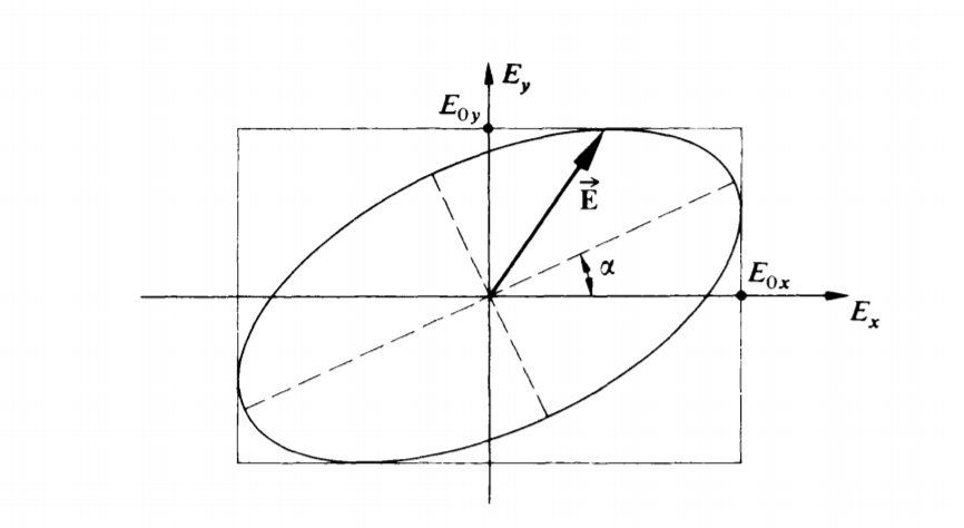 Solved: How To Show This Formula In Elliptical Polarizatio