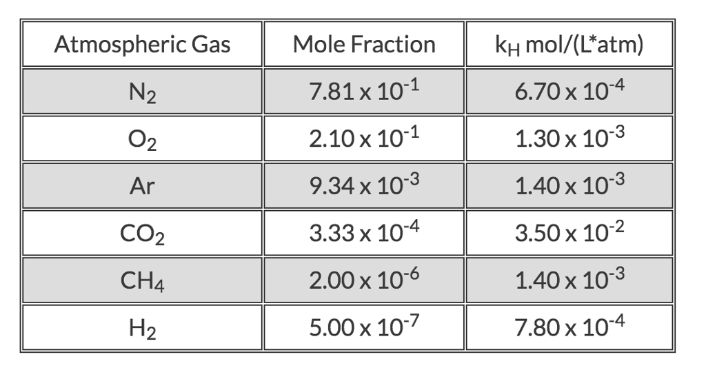 Air pressure at altitude calculator omni.