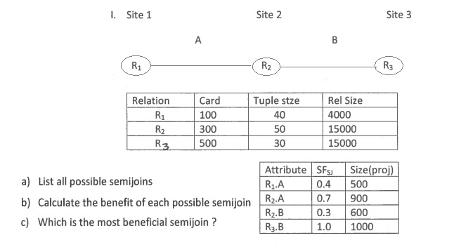 I. Site 1 Site 2 Site 3 Relation Card Tuple stze R
