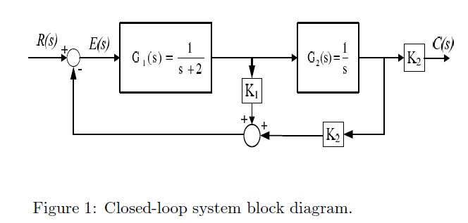 Solved: Consider The Block Diagram Of A Closed-loop System ...