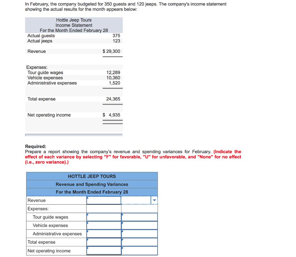 Solved Prepare A Report Showing Revenue And Spending