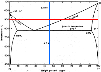 Solved using the ag cu phase diagram shown below draw sc 1100 liquid 1000 9619 900 eutectic temperature 779 800ra 92 8 700 ccuart Image collections