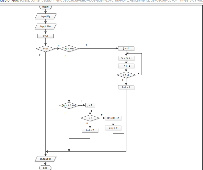 Solved: Microsoft Excel VBA 1) For The Following Flowchart