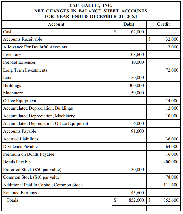 solved the net changes in the balance sheet accounts of e