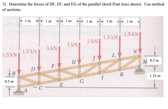 Solved Determine The Forces Dfef And Eg Of The Parallel