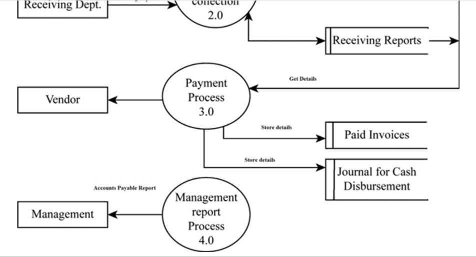 Solved: Read The Explanation Of The Accounts Payable Proce ...