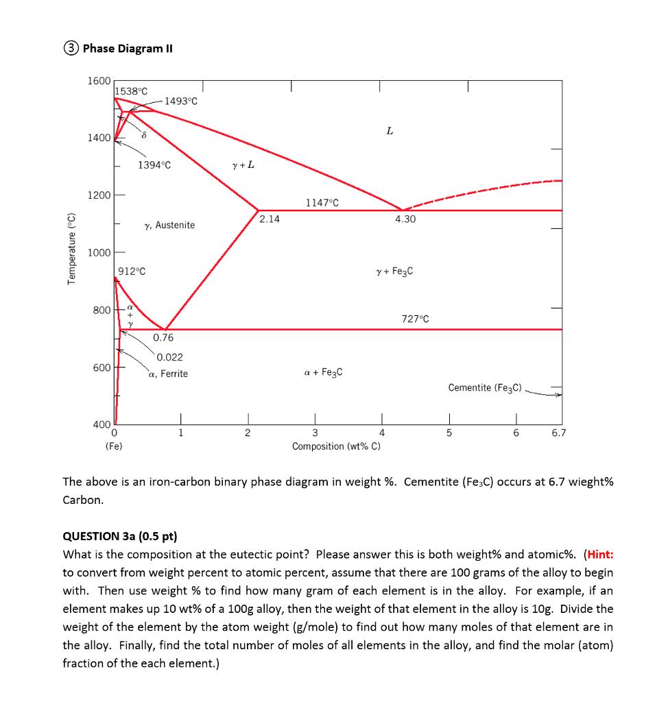 C3 Phase Diagram Ii 1600 1538 U00b0c 1493 C 1400 1394 U00b0c