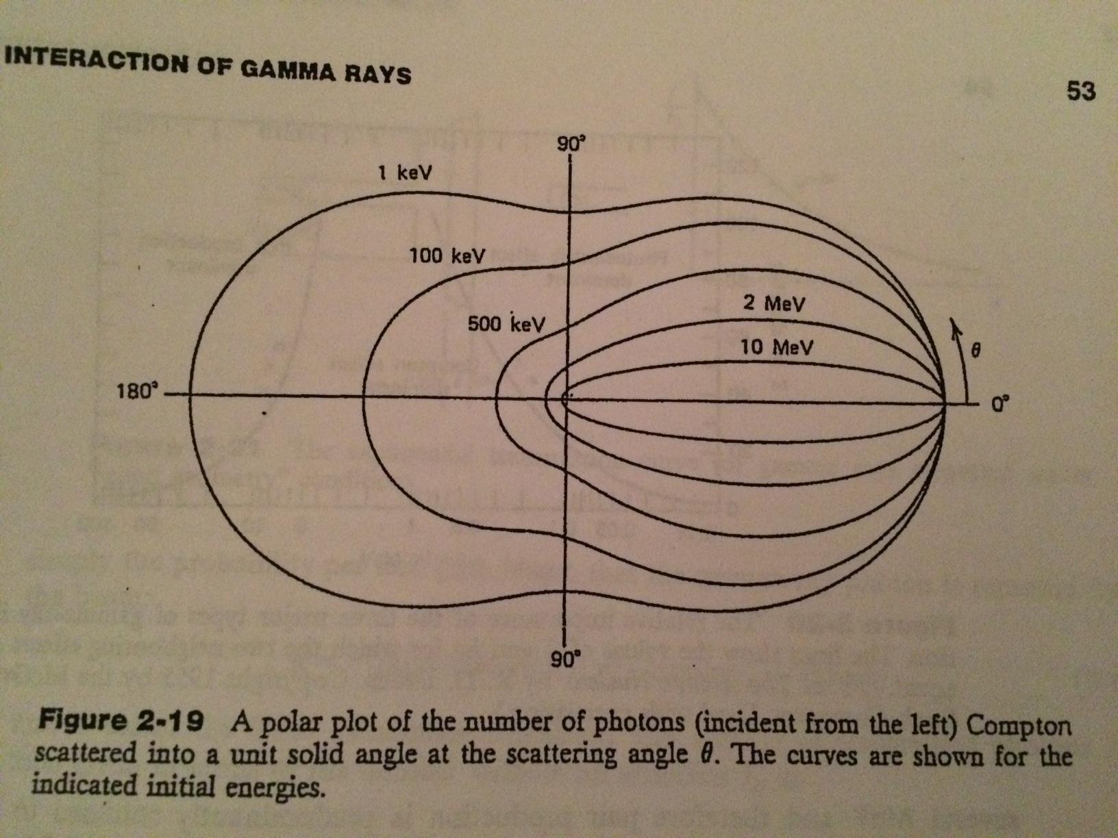 how to draw angular probability distribution