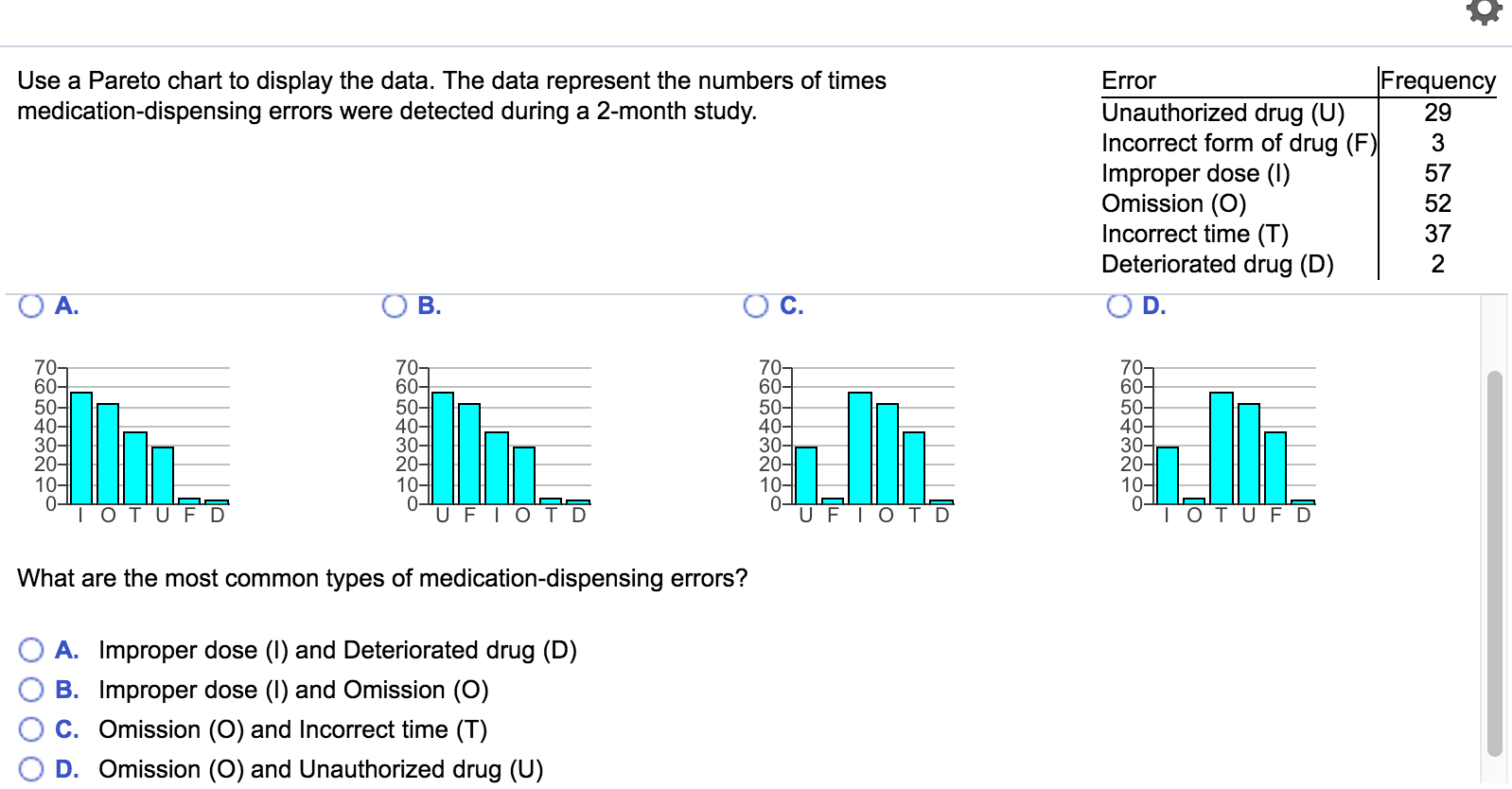 Solved use a pareto chart to display the data the data r question use a pareto chart to display the data the data represent the numbers of times medication dispen ccuart