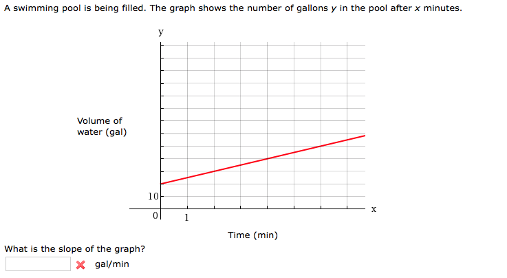 Solved: A Swimming Pool Is Being Filled. The Graph Shows T ...
