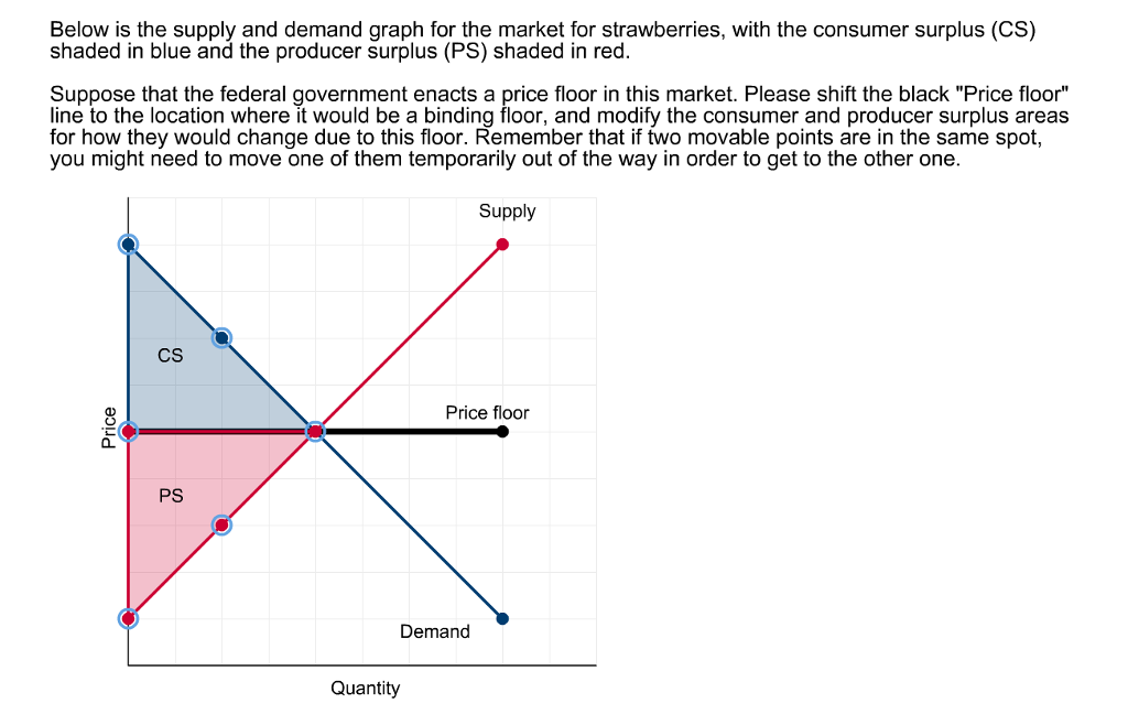 Solved Below Is The Supply And Demand Graph For The Marke