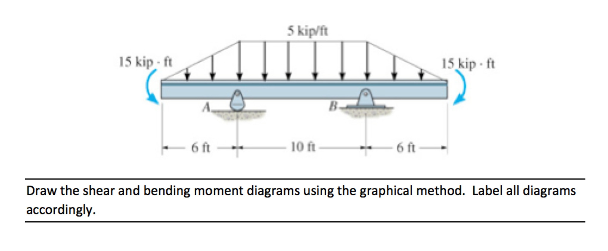 Draw The Shear And Bending Moment Diagrams Using T How To Diagram