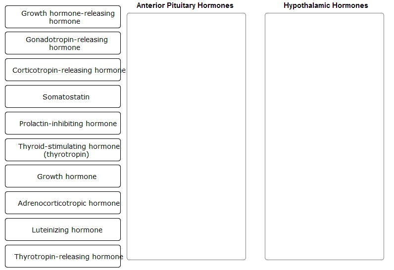 Solved Classify The Following Hormones Into Whether They