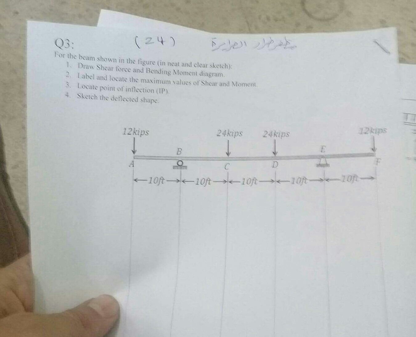 Solved Q3 For The Beam Shown In Figure Neat And Draw Shear Force Moment Diagrams Cheggcom Clear Sketch