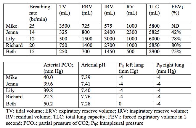 solved e e calculate the alveolar ventilation for lily a