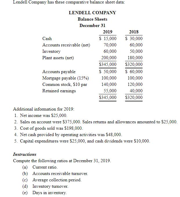solved lendell company has these comparative balance shee