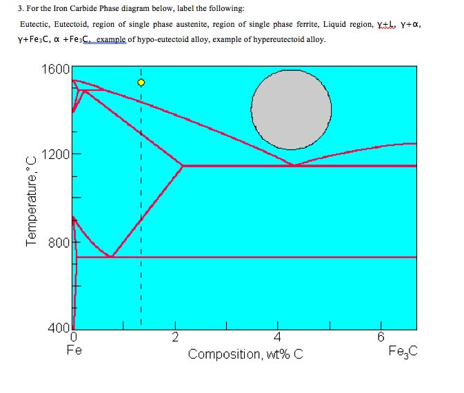 Solved 3 For The Iron Carbide Phase Diagram Below Label