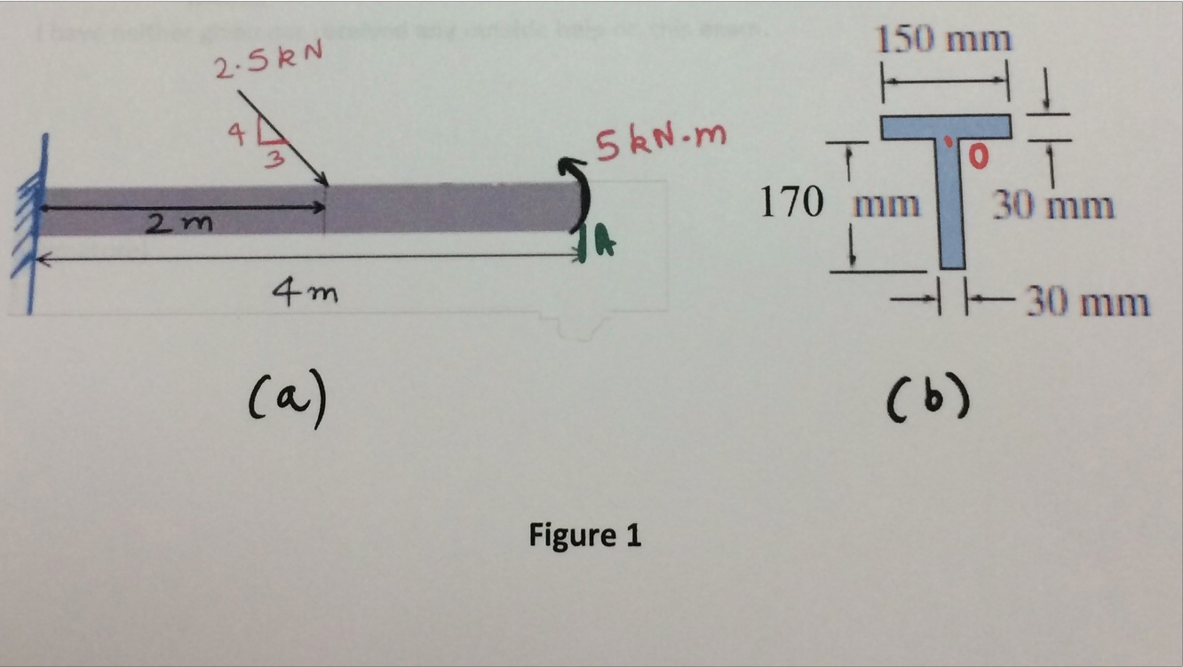 Solved The Beam Shown In Figure Has A T Cross Section Shearing Force And Bending Moment Diagram Aircraft Wing Problem