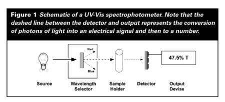Solved: Figure 1 Schematic Of A UV-Vis Spectrophotometer ... on uv zee flow cell diagram, uv water purification diagram, uv disinfection diagram, uv rays on skin diagram, uv sterilizer diagram,