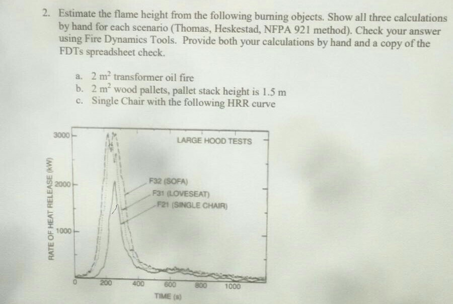 Estimate the flame height from the following burni chegg estimate the flame height from the following burning objects show all three calculations by hand ccuart