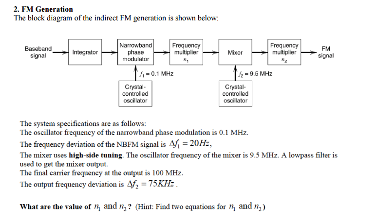 fm generation the block diagram of the indirect fm generation is shown  below: