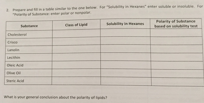 conclusion of lipids