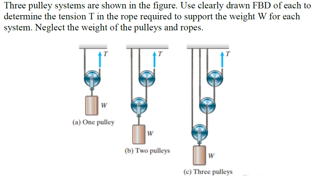 Question: Three pulley systems are shown in the figure. Use clearly drawn  FBD of each to determine the tens.