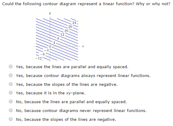 Solved Could The Following Contour Diagram Represent A Li
